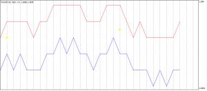 FxCraft tick chart